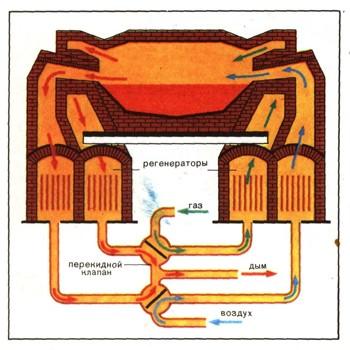 Стали обыкновенного качества и качественные.  Мартеновская печь,предназначенная для выплавки стали из доменного...
