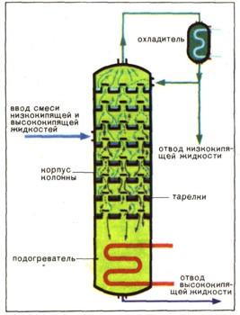 Ректификационны колонны схемы