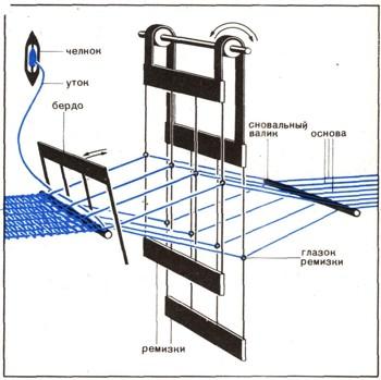Схема бесчелночного ткацкого станка.  В нем нить утка проталкивается между нитями основы каплей воды...