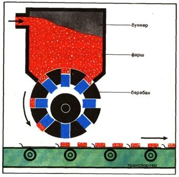 8 июн 2013 Тип: Курсовой проект; Размер: 397.13 Kb.; Данные указания позволят Технологическая схема производства...