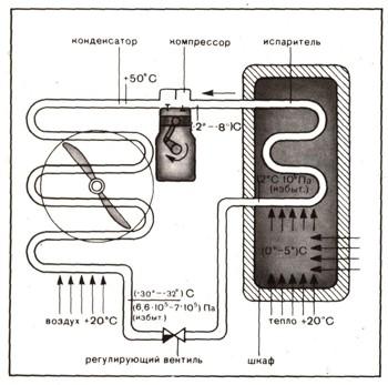 """Схема устройства компрессионного холодильника.  Домашний компрессионный холодильник  """"ЗИЛ """"."""