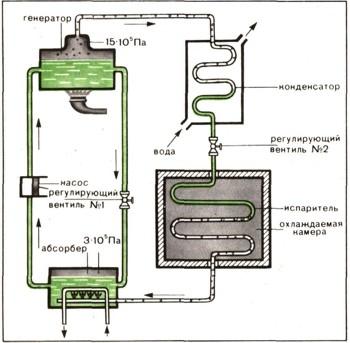 холодильников (а) и схема